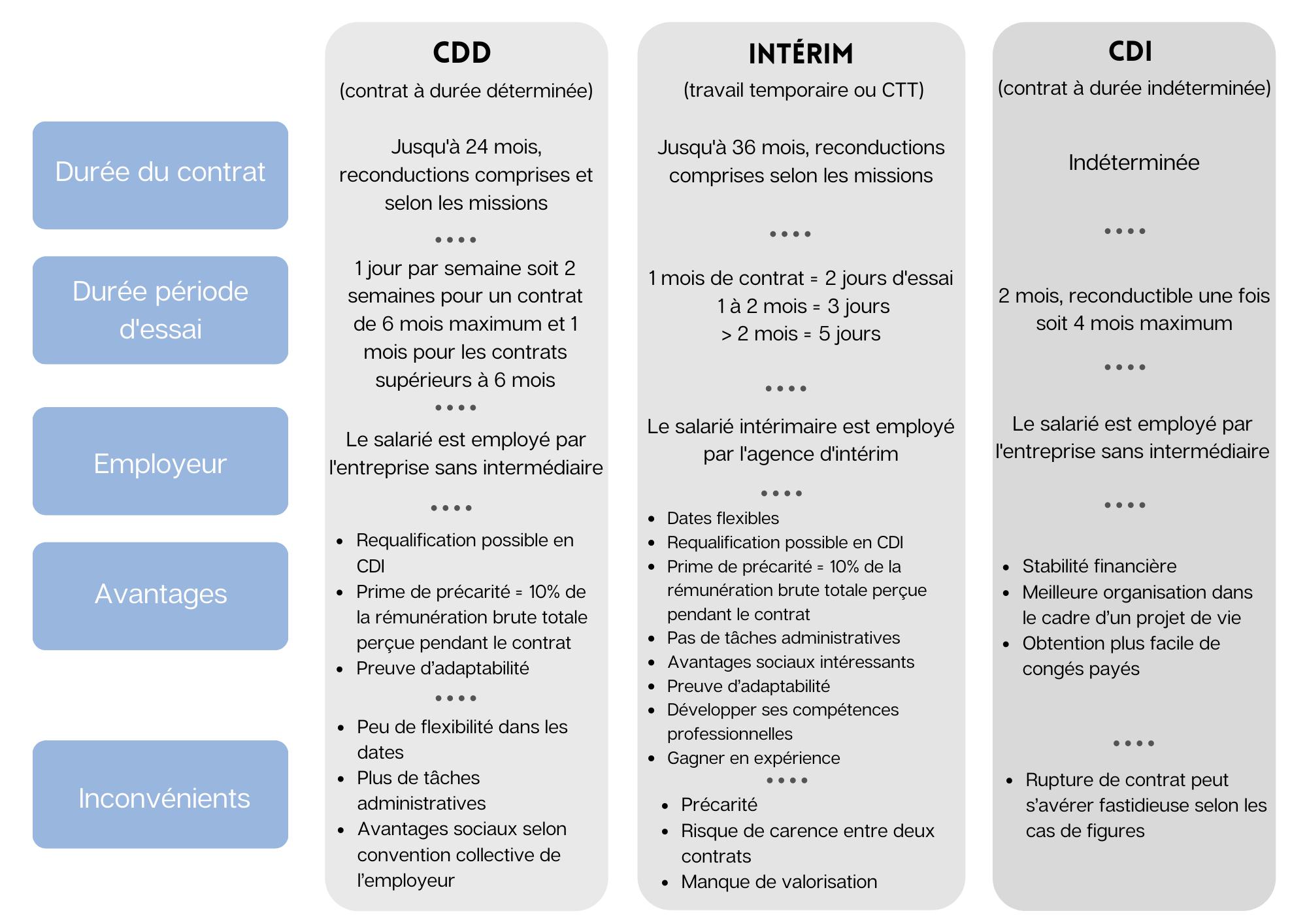 Les différents types de contrat - tableau comparatif